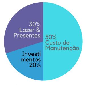 Gráfico Custo de Manutenção 2