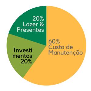 Gráfico Custo de Manutenção 3