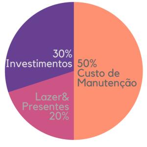 Gráfico Custo de Manutenção