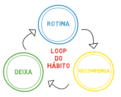loop do habito